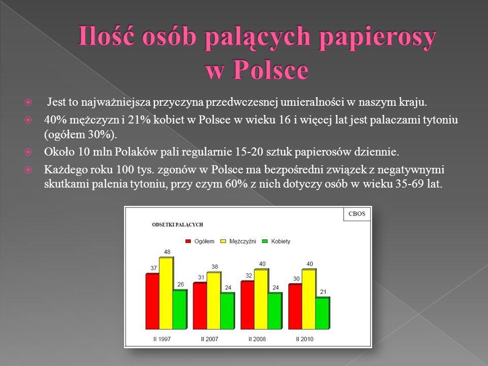 Jest to najważniejsza przyczyna przedwczesnej umieralności w naszym kraju. 40% mężczyzn i 21% kobiet w Polsce w wieku 16 i więcej lat jest palaczami t