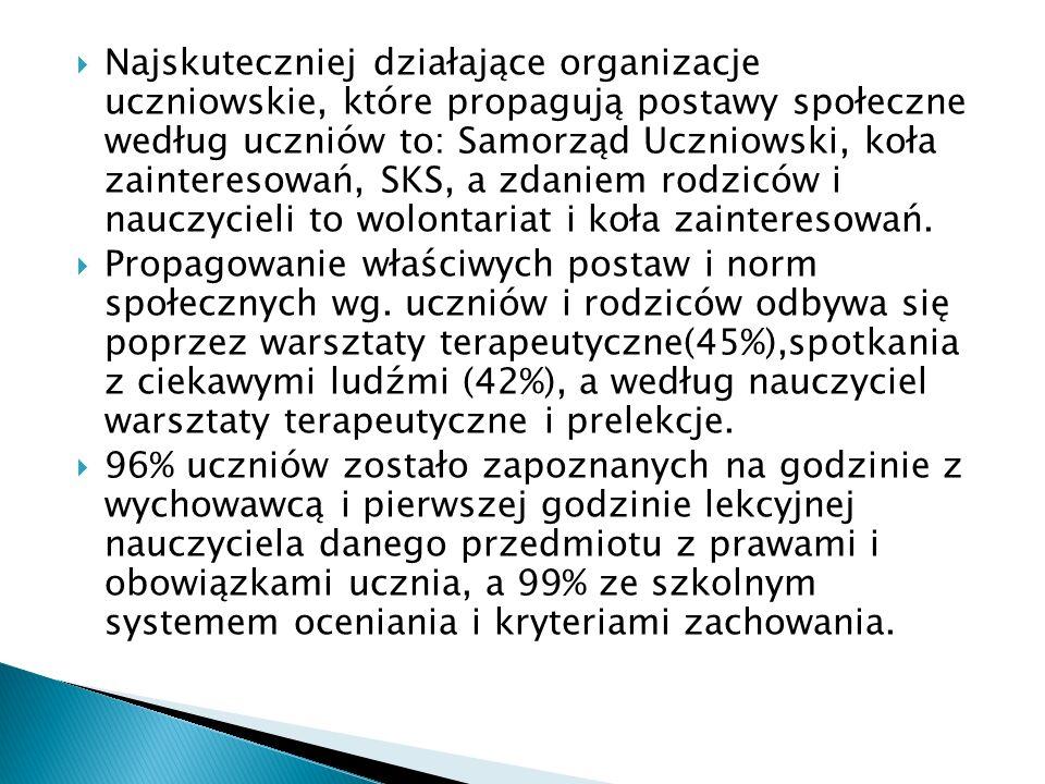 Najskuteczniej działające organizacje uczniowskie, które propagują postawy społeczne według uczniów to: Samorząd Uczniowski, koła zainteresowań, SKS,