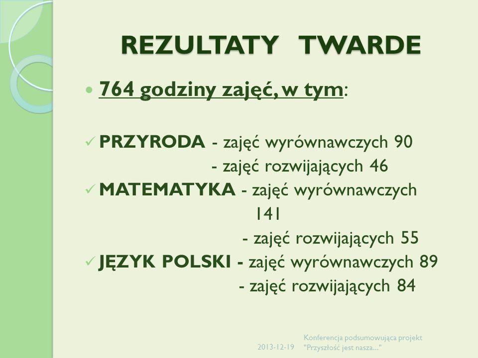 REZULTATY TWARDE 764 godziny zajęć, w tym: PRZYRODA - zajęć wyrównawczych 90 - zajęć rozwijających 46 MATEMATYKA - zajęć wyrównawczych 141 - zajęć rozwijających 55 JĘZYK POLSKI - zajęć wyrównawczych 89 - zajęć rozwijających 84 2013-12-19 Konferencja podsumowująca projekt Przyszłość jest nasza...