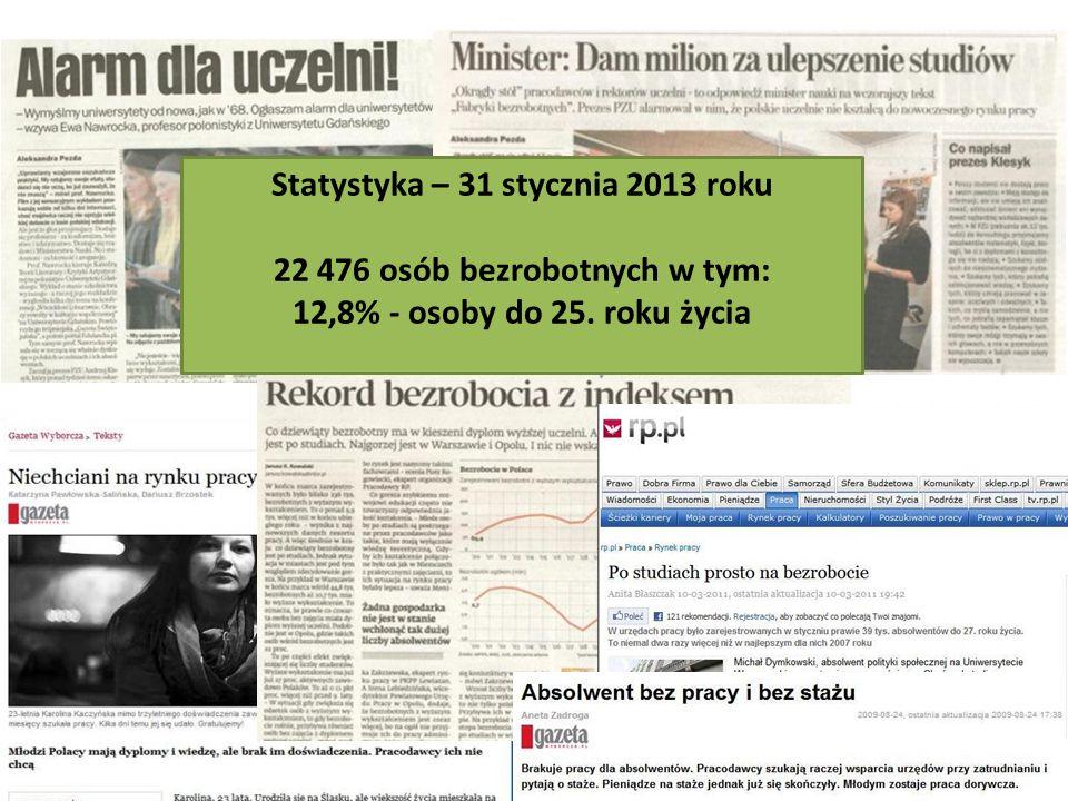 Statystyka – 31 stycznia 2013 roku 22 476 osób bezrobotnych w tym: 12,8% - osoby do 25. roku życia