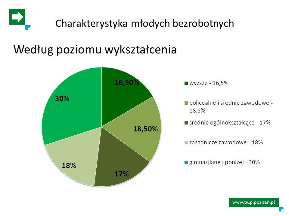 Charakterystyka młodych bezrobotnych Według poziomu wykształcenia