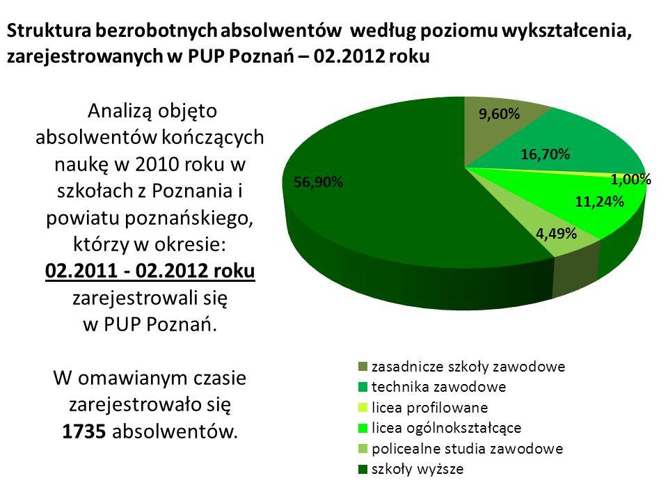 Struktura bezrobotnych absolwentów według poziomu wykształcenia, zarejestrowanych w PUP Poznań – 02.2012 roku Analizą objęto absolwentów kończących na