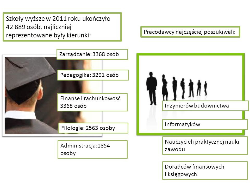 Szkoły wyższe w 2011 roku ukończyło 42 889 osób, najliczniej reprezentowane były kierunki: Zarządzanie: 3368 osób Pedagogika: 3291 osób Finanse i rach