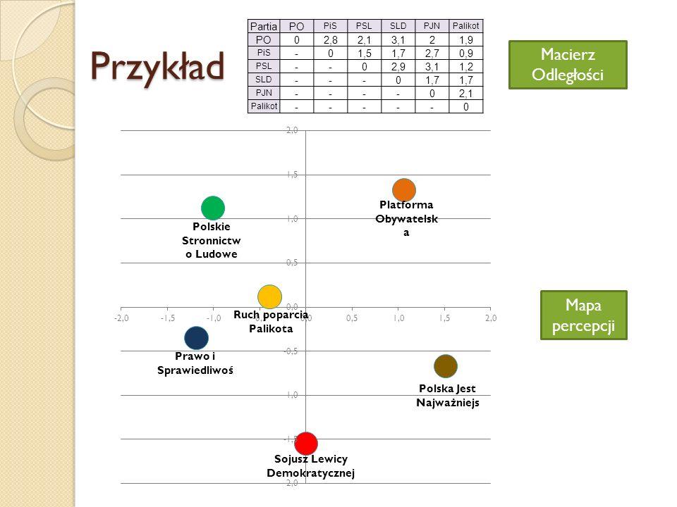 Przykład PartiaPO PiSPSLSLDPJNPalikot PO02,82,13,121,9 PiS -01,51,72,70,9 PSL --02,93,11,2 SLD ---01,7 PJN ----02,1 Palikot -----0 Macierz Odległości Mapa percepcji