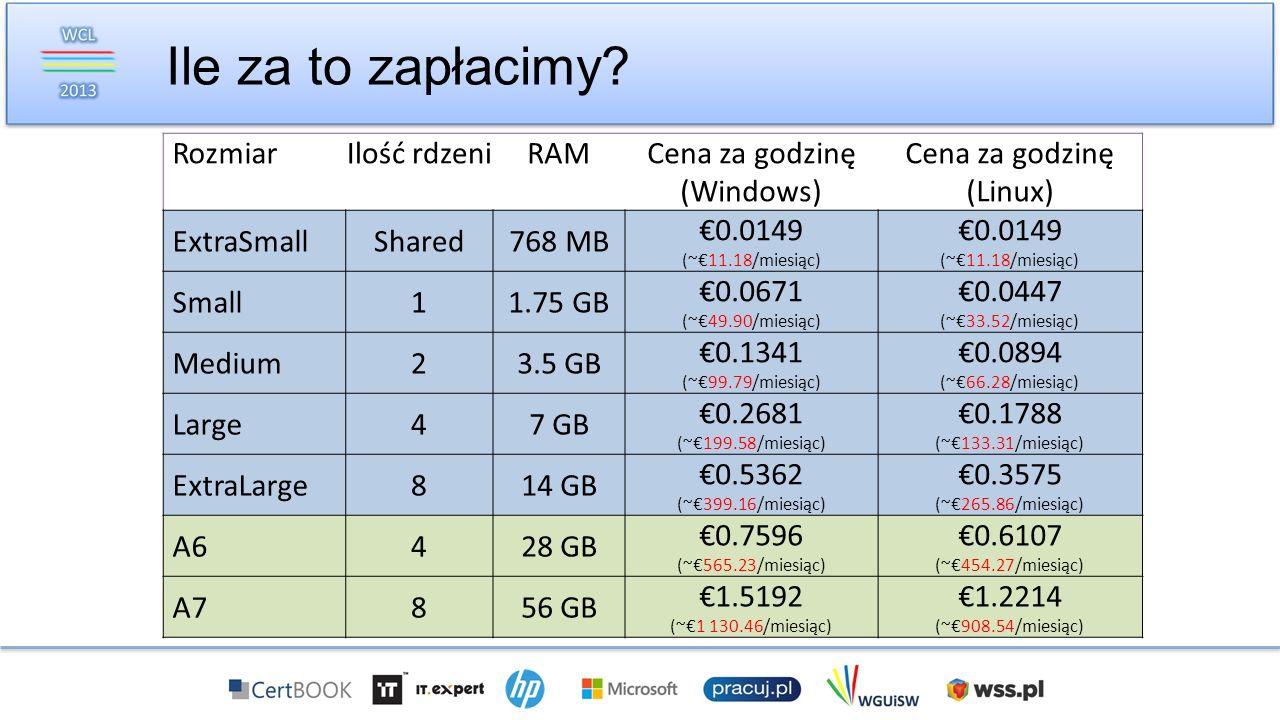 Ile za to zapłacimy? RozmiarIlość rdzeniRAMCena za godzinę (Windows) Cena za godzinę (Linux) ExtraSmallShared768 MB 0.0149 (~11.18/miesiąc) Small11.75