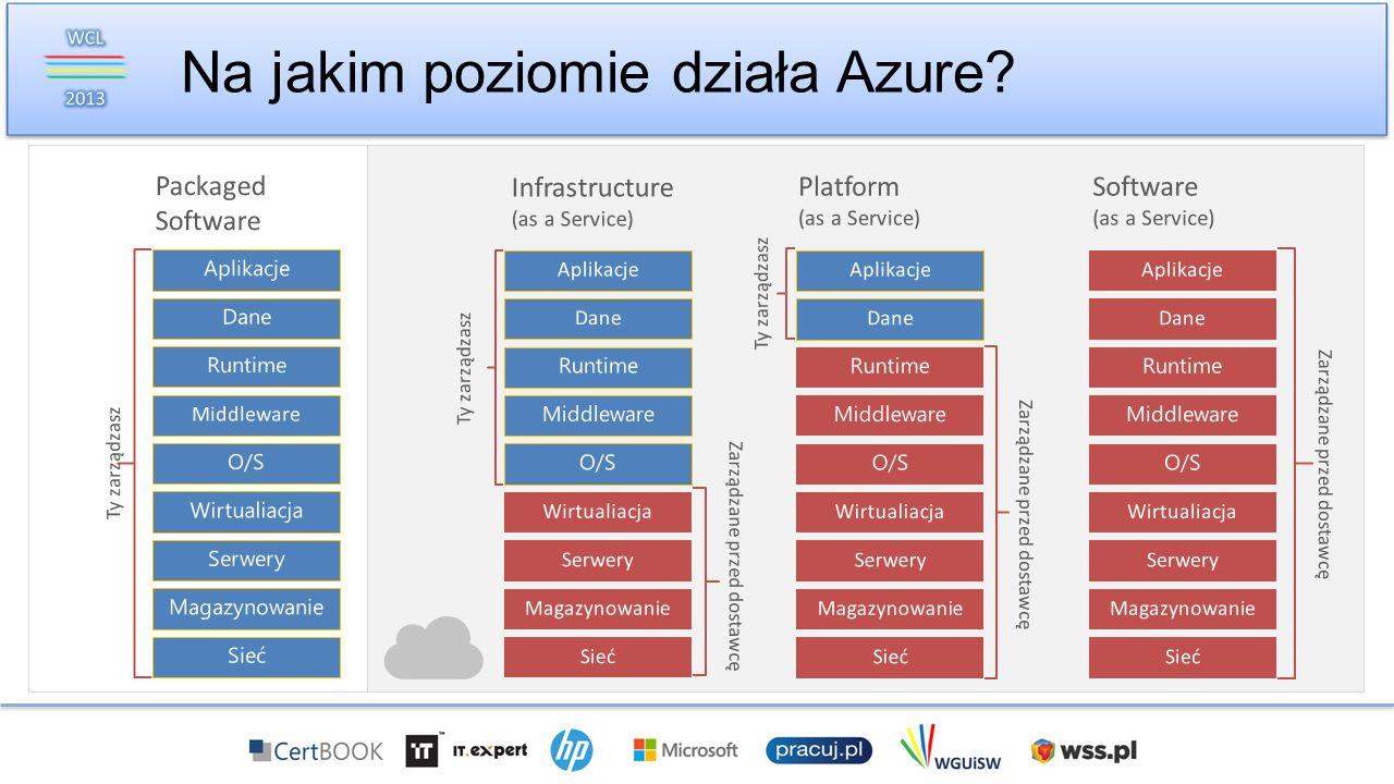 Na jakim poziomie działa Azure? Infrastructure (as a Service) Magazynowanie Serwery Sieć O/S Middleware Wirtualiacja Dane Aplikacje Runtime Zarządzane