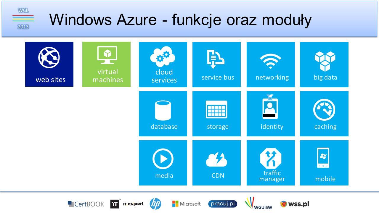 Trzy grupy usług w Windows Azure