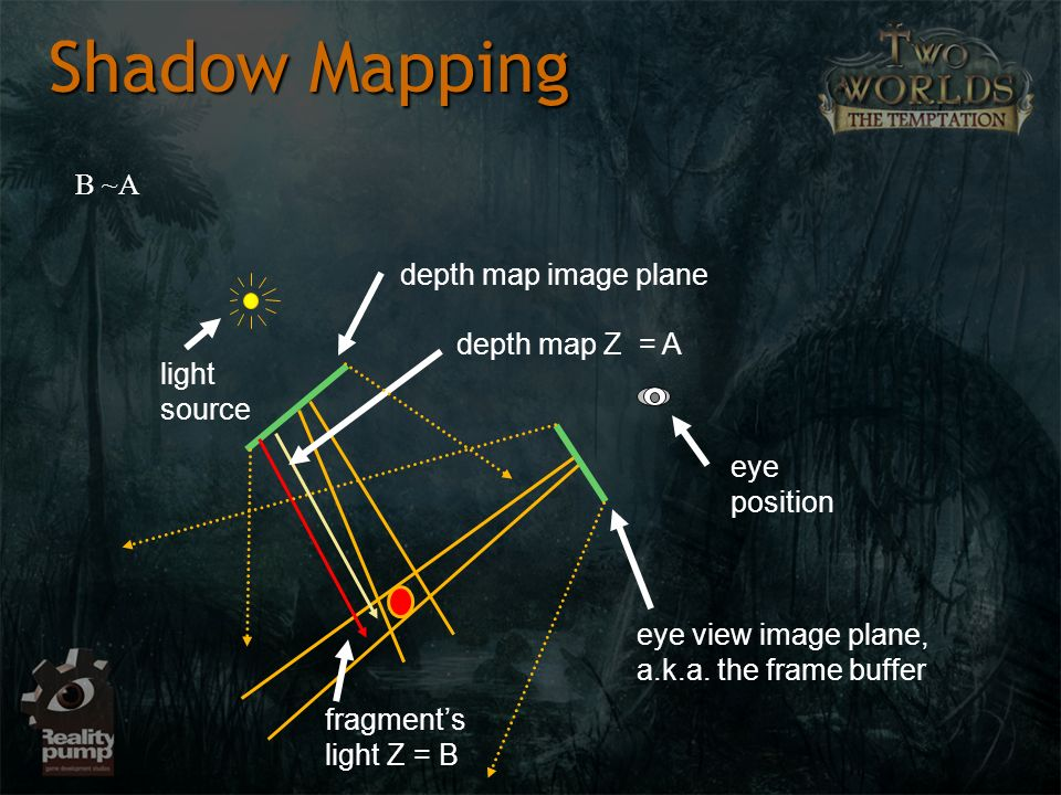 Shadow Mapping light source eye position depth map Z = A fragments light Z = B depth map image plane eye view image plane, a.k.a. the frame buffer B ~