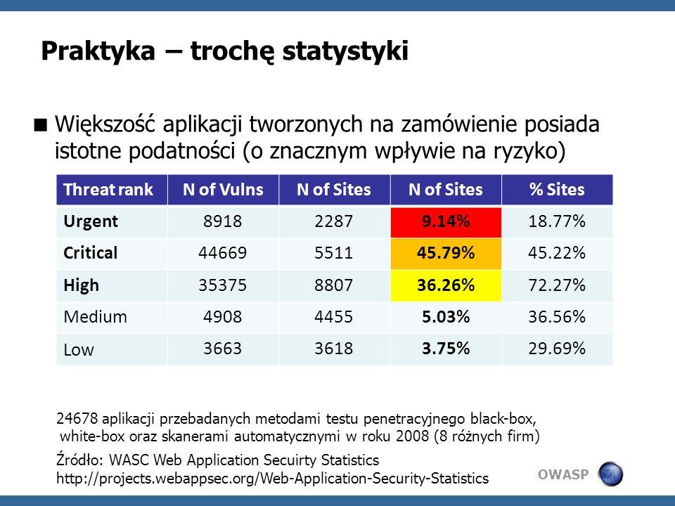 OWASP Praktyka – trochę statystyki Większość aplikacji tworzonych na zamówienie posiada istotne podatności (o znacznym wpływie na ryzyko) Threat rankN of VulnsN of Sites % Sites Urgent891822879.14%18.77% Critical44669551145.79%45.22% High35375880736.26%72.27% Medium490844555.03%36.56% Low 366336183.75%29.69% 24678 aplikacji przebadanych metodami testu penetracyjnego black-box, white-box oraz skanerami automatycznymi w roku 2008 (8 różnych firm) Źródło: WASC Web Application Secuirty Statistics http://projects.webappsec.org/Web-Application-Security-Statistics