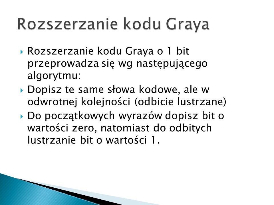 Rozszerzanie kodu Graya o 1 bit przeprowadza się wg następującego algorytmu: Dopisz te same słowa kodowe, ale w odwrotnej kolejności (odbicie lustrzan