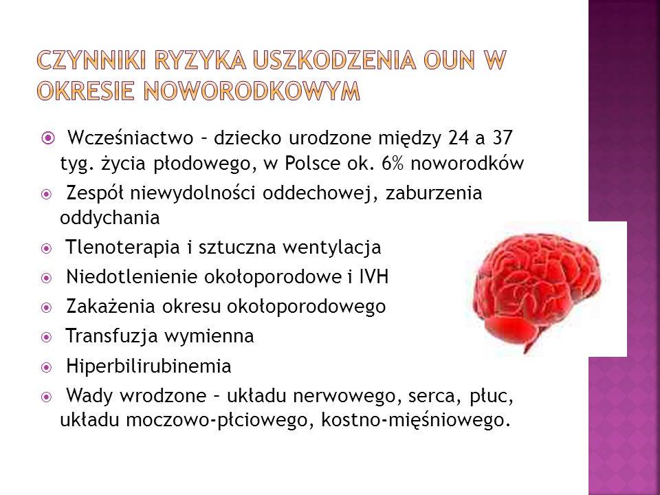Wcześniactwo – dziecko urodzone między 24 a 37 tyg. życia płodowego, w Polsce ok. 6% noworodków Zespół niewydolności oddechowej, zaburzenia oddychania