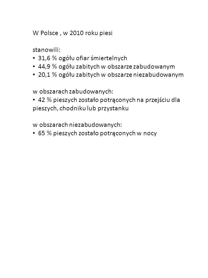 W Polsce, w 2010 roku piesi stanowili: 31,6 % ogółu ofiar śmiertelnych 44,9 % ogółu zabitych w obszarze zabudowanym 20,1 % ogółu zabitych w obszarze n