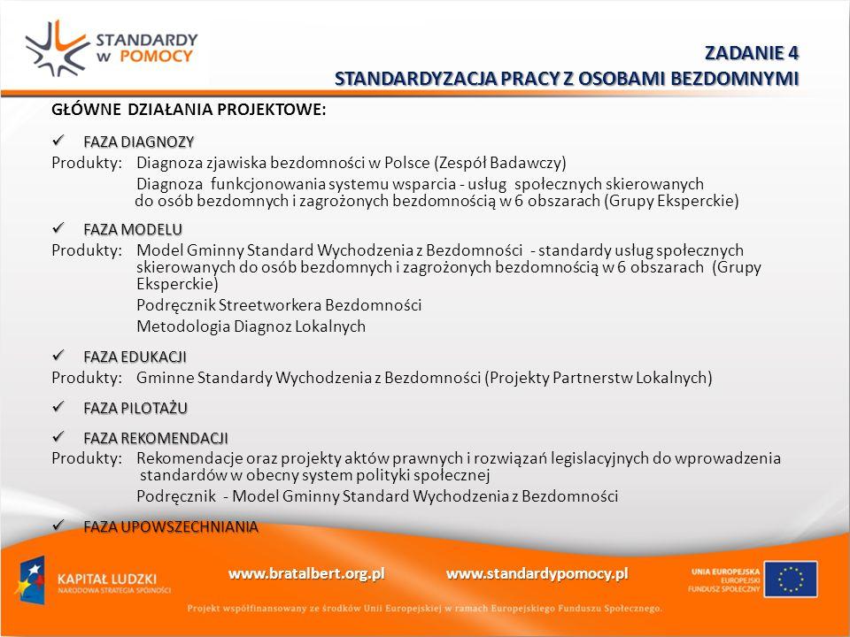 GŁÓWNE DZIAŁANIA PROJEKTOWE: FAZA DIAGNOZY FAZA DIAGNOZY Produkty: Diagnoza zjawiska bezdomności w Polsce (Zespół Badawczy) Diagnoza funkcjonowania systemu wsparcia - usług społecznych skierowanych do osób bezdomnych i zagrożonych bezdomnością w 6 obszarach (Grupy Eksperckie) FAZA MODELU FAZA MODELU Produkty: Model Gminny Standard Wychodzenia z Bezdomności - standardy usług społecznych skierowanych do osób bezdomnych i zagrożonych bezdomnością w 6 obszarach (Grupy Eksperckie) Podręcznik Streetworkera Bezdomności Metodologia Diagnoz Lokalnych FAZA EDUKACJI FAZA EDUKACJI Produkty:Gminne Standardy Wychodzenia z Bezdomności (Projekty Partnerstw Lokalnych) FAZA PILOTAŻU FAZA PILOTAŻU FAZA REKOMENDACJI FAZA REKOMENDACJI Produkty: Rekomendacje oraz projekty aktów prawnych i rozwiązań legislacyjnych do wprowadzenia standardów w obecny system polityki społecznej Podręcznik - Model Gminny Standard Wychodzenia z Bezdomności FAZA UPOWSZECHNIANIA FAZA UPOWSZECHNIANIA ZADANIE 4 STANDARDYZACJA PRACY Z OSOBAMI BEZDOMNYMI www.bratalbert.org.pl www.standardypomocy.pl