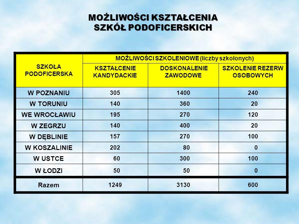 SZKOŁA PODOFICERSKA MOŻLIWOŚCI SZKOLENIOWE (liczby szkolonych) KSZTAŁCENIE KANDYDACKIE DOSKONALENIE ZAWODOWE SZKOLENIE REZERW OSOBOWYCH W POZNANIU 305
