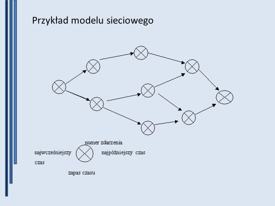 Przykład modelu sieciowego
