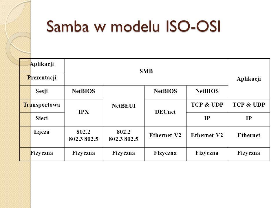 Samba w modelu ISO-OSI Aplikacji SMB Aplikacji Prezentacji SesjiNetBIOS NetBEUI NetBIOS Transportowa IPXDECnet TCP & UDP SieciIP Łącza802.2 802.3 802.