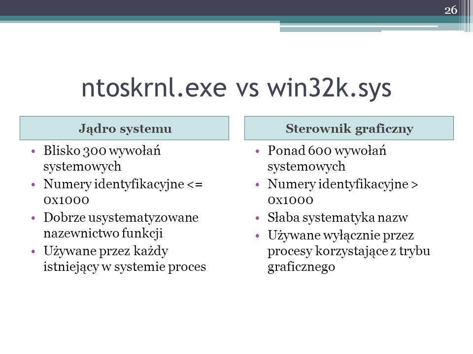 ntoskrnl.exe vs win32k.sys Jądro systemuSterownik graficzny Blisko 300 wywołań systemowych Numery identyfikacyjne <= 0x1000 Dobrze usystematyzowane nazewnictwo funkcji Używane przez każdy istniejący w systemie proces Ponad 600 wywołań systemowych Numery identyfikacyjne > 0x1000 Słaba systematyka nazw Używane wyłącznie przez procesy korzystające z trybu graficznego 26