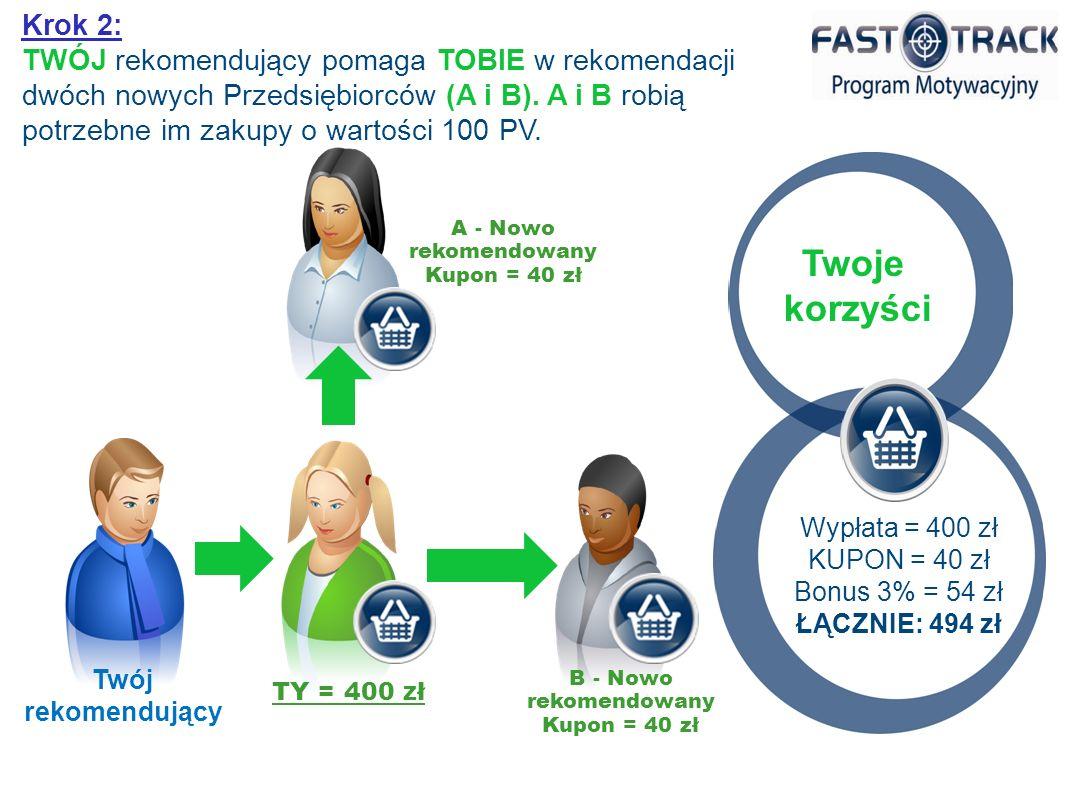 B - Nowo rekomendowany Kupon = 40 zł Twój rekomendujący TY = 400 zł A - Nowo rekomendowany Kupon = 40 zł Krok 2: TWÓJ rekomendujący pomaga TOBIE w rekomendacji dwóch nowych Przedsiębiorców (A i B).