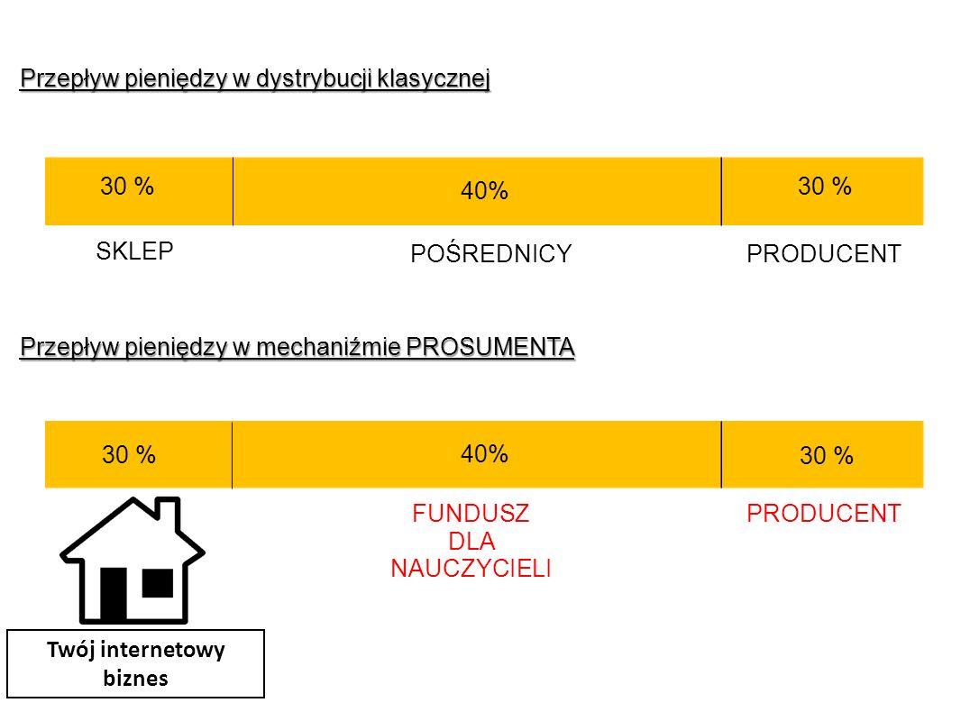Przepływ pieniędzy w dystrybucji klasycznej 40% 30 % POŚREDNICY SKLEP PRODUCENT Przepływ pieniędzy w mechaniźmie PROSUMENTA 40% 30 % FUNDUSZ DLA NAUCZYCIELI PRODUCENT 30 % Twój internetowy biznes
