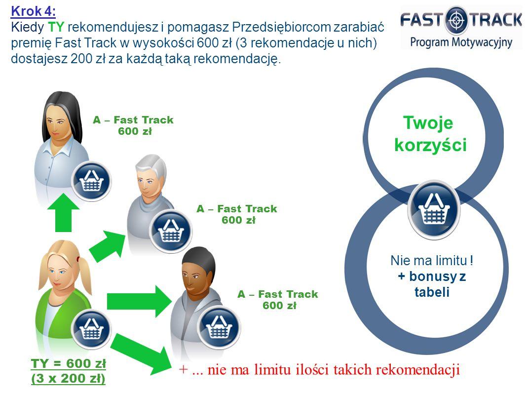 TY = 600 zł (3 x 200 zł) A – Fast Track 600 zł Krok 4: Kiedy TY rekomendujesz i pomagasz Przedsiębiorcom zarabiać premię Fast Track w wysokości 600 zł (3 rekomendacje u nich) dostajesz 200 zł za każdą taką rekomendację.