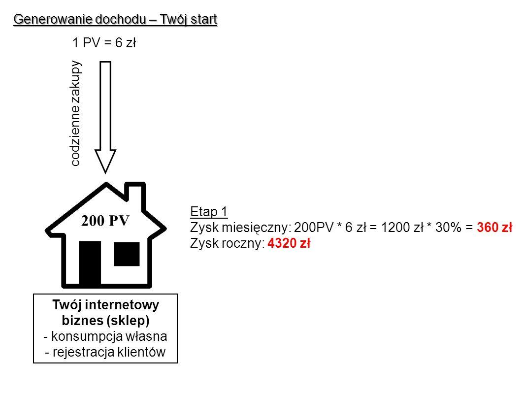 Generowanie dochodu – Twój start Twój internetowy biznes (sklep) - konsumpcja własna - rejestracja klientów codzienne zakupy Etap 1 Zysk miesięczny: 200PV * 6 zł = 1200 zł * 30% = 360 zł Zysk roczny: 4320 zł 200 PV 1 PV = 6 zł