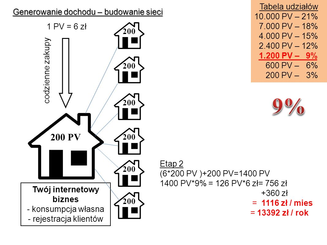Generowanie dochodu – budowanie sieci Etap 2 (6*200 PV )+200 PV=1400 PV 1400 PV*9% = 126 PV*6 zł= 756 zł +360 zł = 1116 zł / mies = 13392 zł / rok Tabela udziałów 10.000 PV – 21% 7.000 PV – 18% 4.000 PV – 15% 2.400 PV – 12% 1.200 PV – 9% 600 PV – 6% 200 PV – 3% Twój internetowy biznes - konsumpcja własna - rejestracja klientów codzienne zakupy 1 PV = 6 zł 200 PV 200