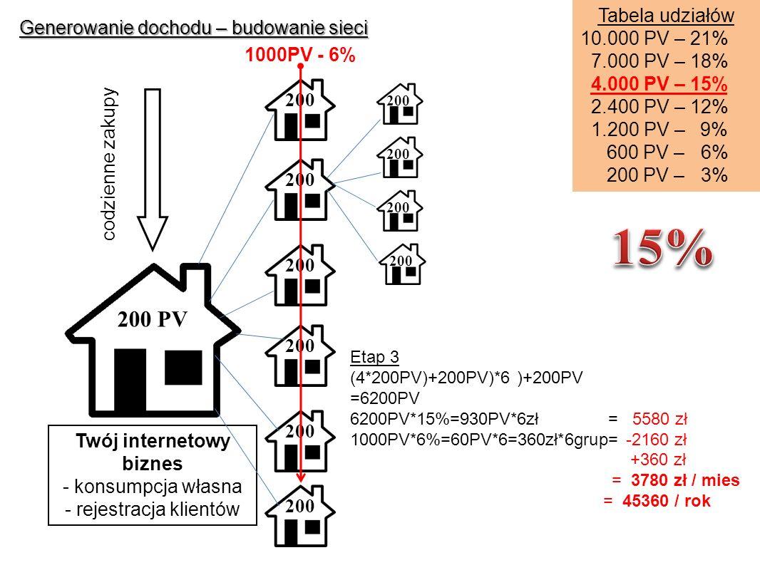 Generowanie dochodu – budowanie sieci Etap 3 (4*200PV)+200PV)*6 )+200PV =6200PV 6200PV*15%=930PV*6zł = 5580 zł 1000PV*6%=60PV*6=360zł*6grup= -2160 zł +360 zł = 3780 zł / mies = 45360 / rok Tabela udziałów 10.000 PV – 21% 7.000 PV – 18% 4.000 PV – 15% 2.400 PV – 12% 1.200 PV – 9% 600 PV – 6% 200 PV – 3% 1000PV - 6% Twój internetowy biznes - konsumpcja własna - rejestracja klientów codzienne zakupy 200 PV 200