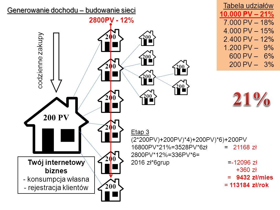 Generowanie dochodu – budowanie sieci Etap 3 (2*200PV)+200PV)*4)+200PV)*6)+200PV 16800PV*21%=3528PV*6zł = 21168 zł 2800PV*12%=336PV*6= 2016 zł*6grup =-12096 zł +360 zł = 9432 zł/mies = 113184 zł/rok Tabela udziałów 10.000 PV – 21% 7.000 PV – 18% 4.000 PV – 15% 2.400 PV – 12% 1.200 PV – 9% 600 PV – 6% 200 PV – 3% 2800PV - 12% Twój internetowy biznes - konsumpcja własna - rejestracja klientów codzienne zakupy 200 PV 200