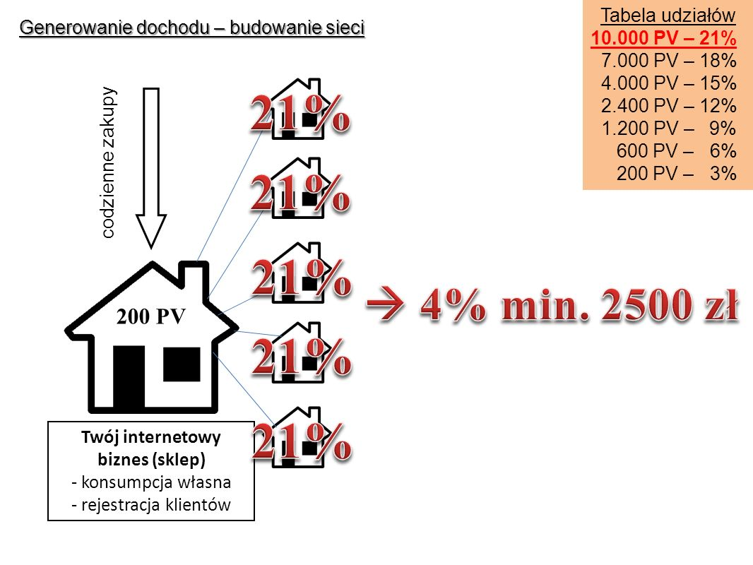 Generowanie dochodu – budowanie sieci Tabela udziałów 10.000 PV – 21% 7.000 PV – 18% 4.000 PV – 15% 2.400 PV – 12% 1.200 PV – 9% 600 PV – 6% 200 PV – 3% Twój internetowy biznes (sklep) - konsumpcja własna - rejestracja klientów codzienne zakupy 200 PV
