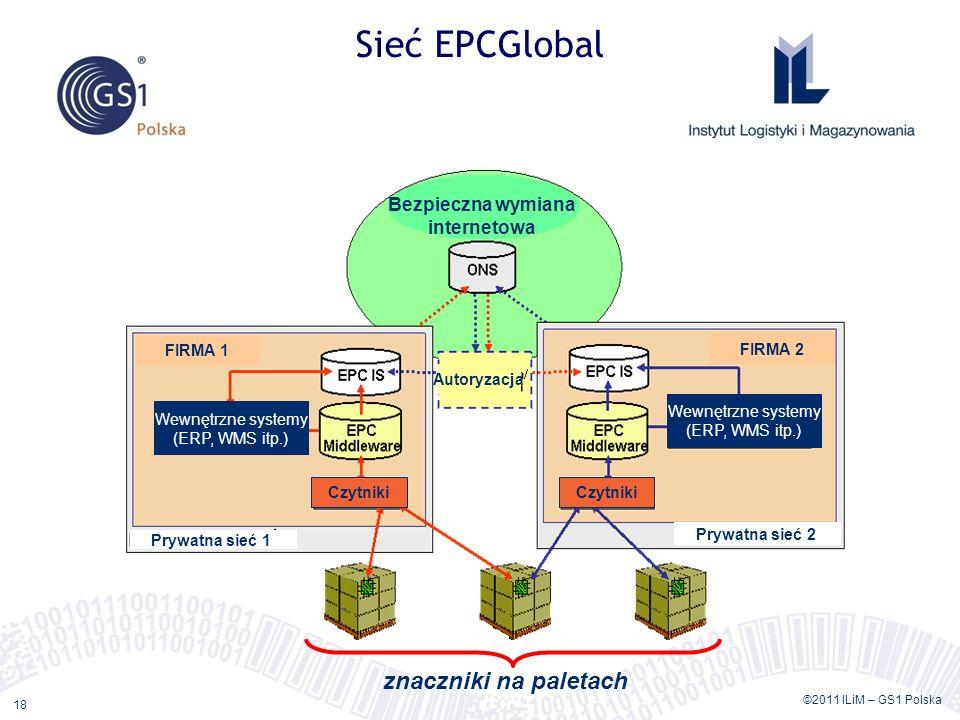 ©2011 ILiM – GS1 Polska 18 Sieć EPCGlobal Bezpieczna wymiana internetowa Autoryzacja FIRMA 1 FIRMA 2 Wewnętrzne systemy (ERP, WMS itp.) Wewnętrzne sys