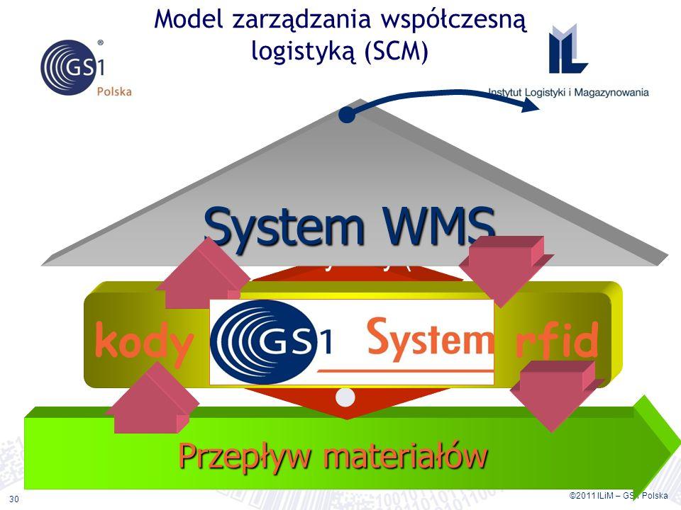 ©2011 ILiM – GS1 Polska 30 Model zarządzania współczesną logistyką (SCM) Przepływ materiałów ? System informatyczny (ERP) System informatyczny zarządz