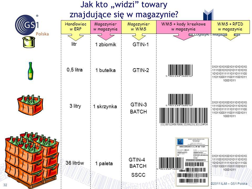 ©2011 ILiM – GS1 Polska 32 Jak kto widzi towary znajdujące się w magazynie? litr 0,5 litra 3 litry 36 litrów 1 zbiornik 1 butelka 1 skrzynka 1 paleta