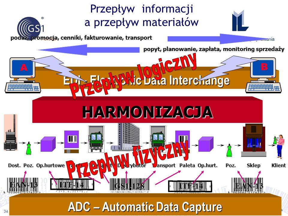 ©2011 ILiM – GS1 Polska 34 Przepływ informacji a przepływ materiałów EAN-13 podaż, promocja, cenniki, fakturowanie, transport popyt, planowanie, zapła