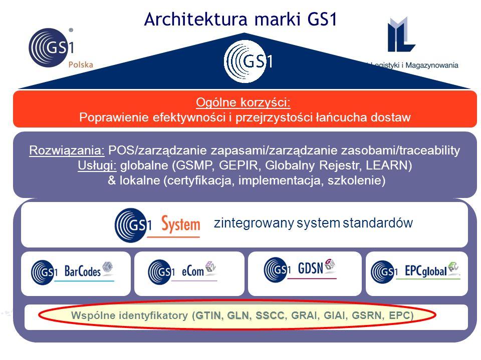 ©2011 ILiM – GS1 Polska 6 Architektura marki GS1 Produkty i usługi GS1 Ogólne korzyści: Poprawienie efektywności i przejrzystości łańcucha dostaw Rozw
