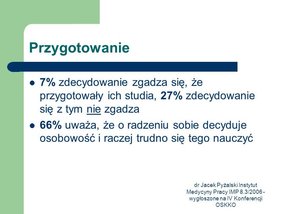 dr Jacek Pyżalski Instytut Medycyny Pracy IMP 8.3/2006 - wygłoszone na IV Konferencji OSKKO Przygotowanie 7% zdecydowanie zgadza się, że przygotowały