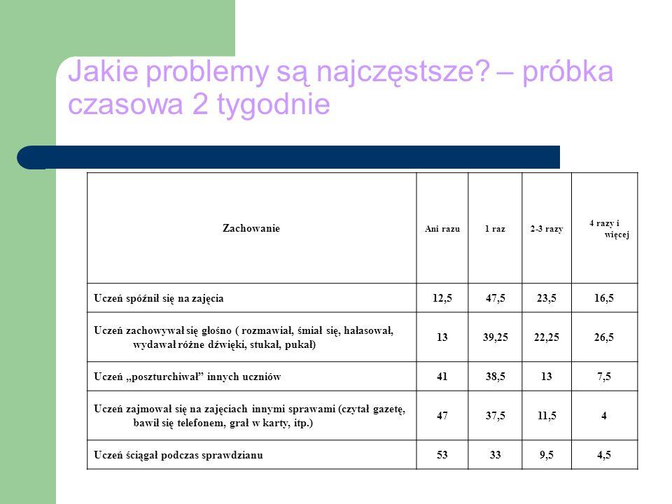 Jakie problemy są najczęstsze? – próbka czasowa 2 tygodnie Zachowanie Ani razu1 raz2-3 razy 4 razy i więcej Uczeń spóźnił się na zajęcia12,547,523,516
