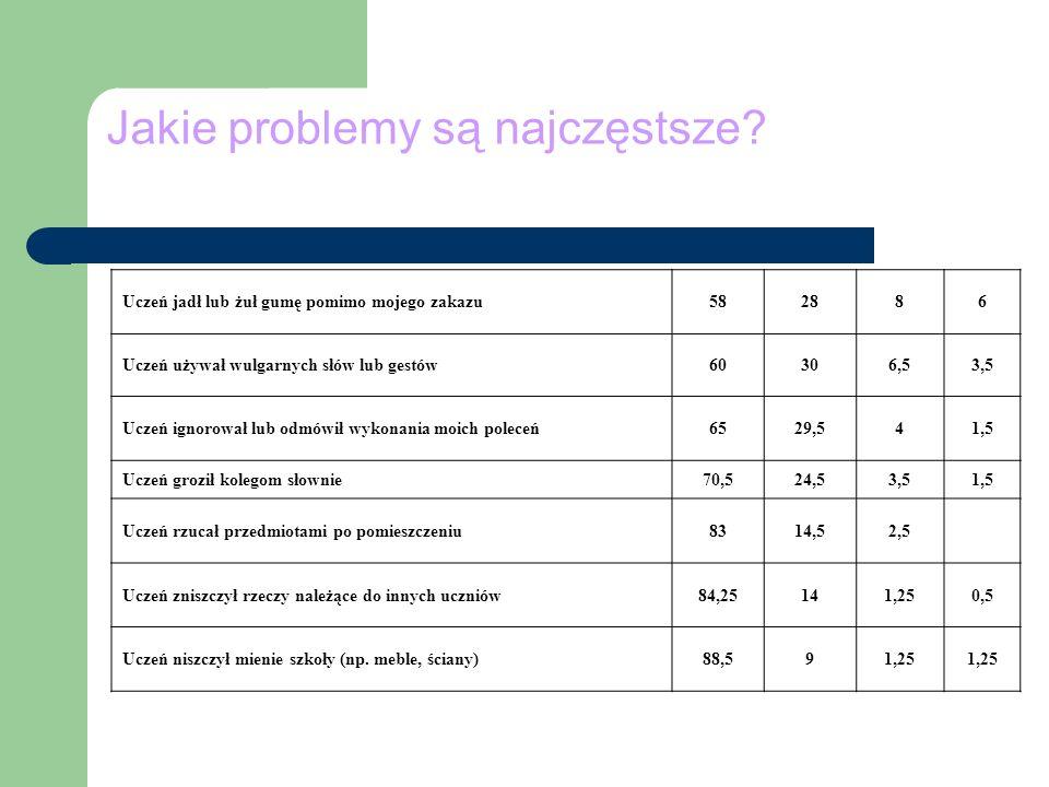 Jakie problemy są najczęstsze? Uczeń jadł lub żuł gumę pomimo mojego zakazu582886 Uczeń używał wulgarnych słów lub gestów60306,53,5 Uczeń ignorował lu