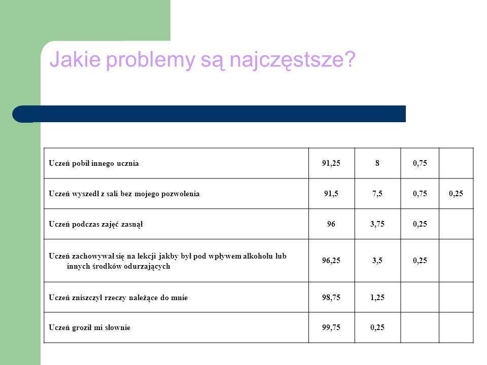 Jakie problemy są najczęstsze? Uczeń pobił innego ucznia91,2580,75 Uczeń wyszedł z sali bez mojego pozwolenia91,57,50,750,25 Uczeń podczas zajęć zasną