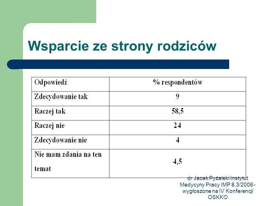 dr Jacek Pyżalski Instytut Medycyny Pracy IMP 8.3/2006 - wygłoszone na IV Konferencji OSKKO Wsparcie ze strony rodziców