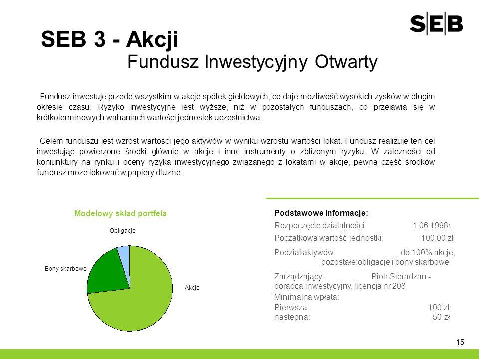 15 SEB 3 - Akcji Fundusz Inwestycyjny Otwarty Podstawowe informacje: Rozpoczęcie działalności: 1.06.1998r. Początkowa wartość jednostki: 100,00 zł Pod