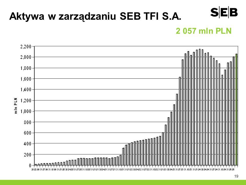 19 Aktywa w zarządzaniu SEB TFI S.A. 2 057 mln PLN