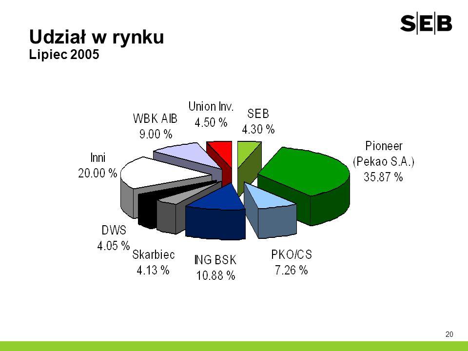 20 Udział w rynku Lipiec 2005