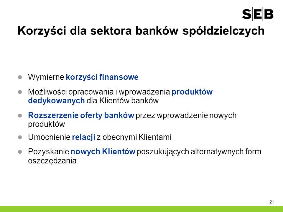 21 Korzyści dla sektora banków spółdzielczych Wymierne korzyści finansowe Możliwości opracowania i wprowadzenia produktów dedykowanych dla Klientów ba