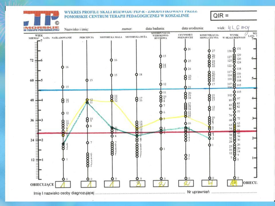 Profil Skali Zachowań Diagnoza funkcjonalna: test PEP-R Schoplera