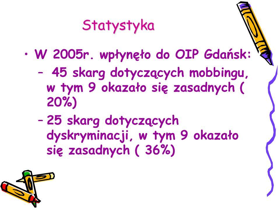 Statystyka W 2005r. wpłynęło do OIP Gdańsk: – 45 skarg dotyczących mobbingu, w tym 9 okazało się zasadnych ( 20%) –25 skarg dotyczących dyskryminacji,