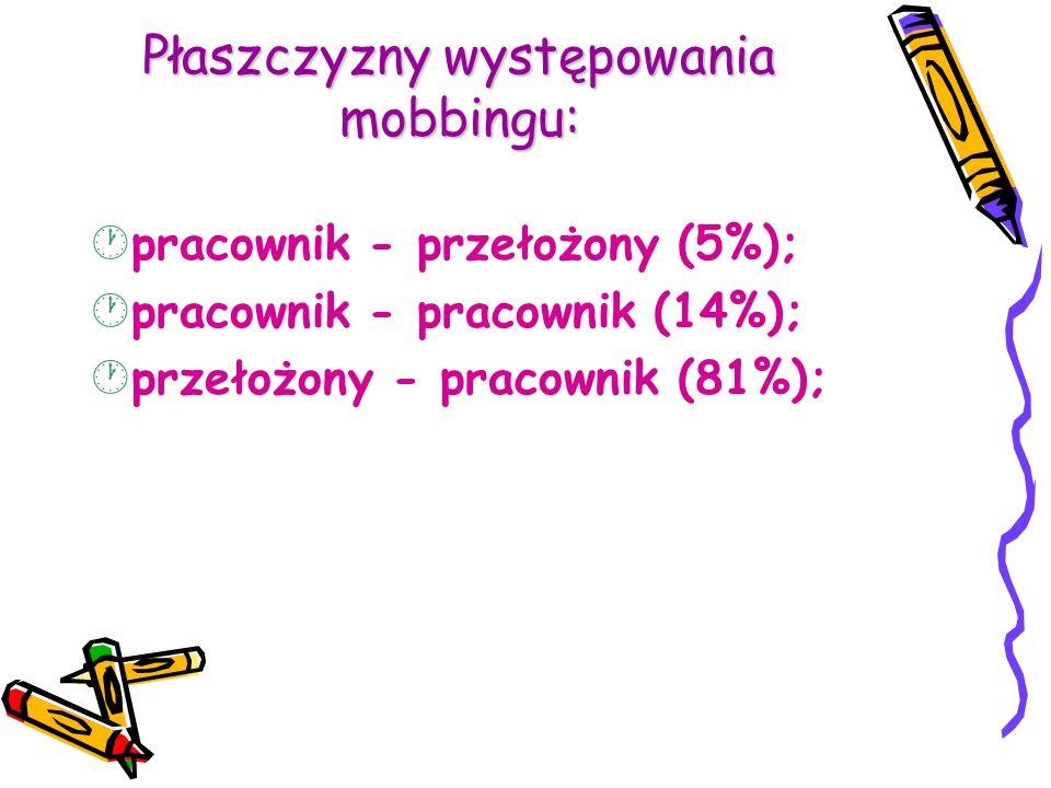 Płaszczyzny występowania mobbingu: · pracownik - przełożony (5%); · pracownik - pracownik (14%); · przełożony - pracownik (81%);