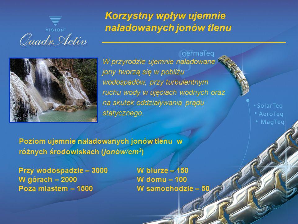 Korzystny wpływ ujemnie naładowanych jonów tlenu Poziom ujemnie naładowanych jonów tlenu w różnych środowiskach (jonów/cm 3 ) Przy wodospadzie – 3000