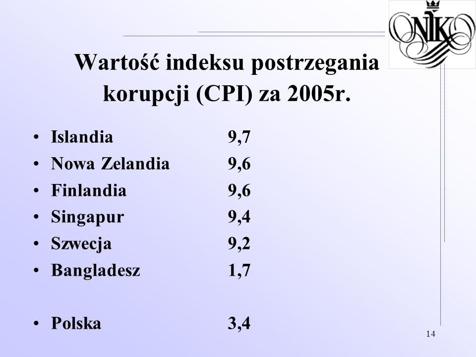 14 Wartość indeksu postrzegania korupcji (CPI) za 2005r. Islandia 9,7 Nowa Zelandia 9,6 Finlandia 9,6 Singapur 9,4 Szwecja 9,2 Bangladesz 1,7 Polska 3