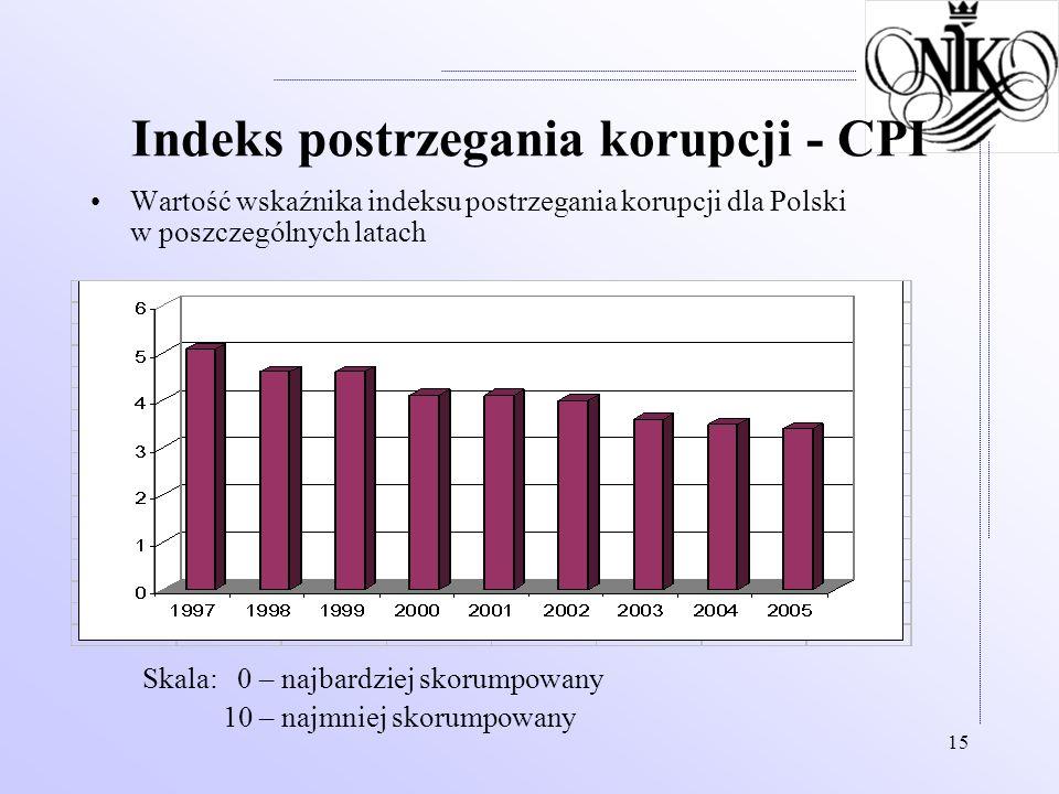 15 Indeks postrzegania korupcji - CPI Wartość wskaźnika indeksu postrzegania korupcji dla Polski w poszczególnych latach Skala: 0 – najbardziej skorum