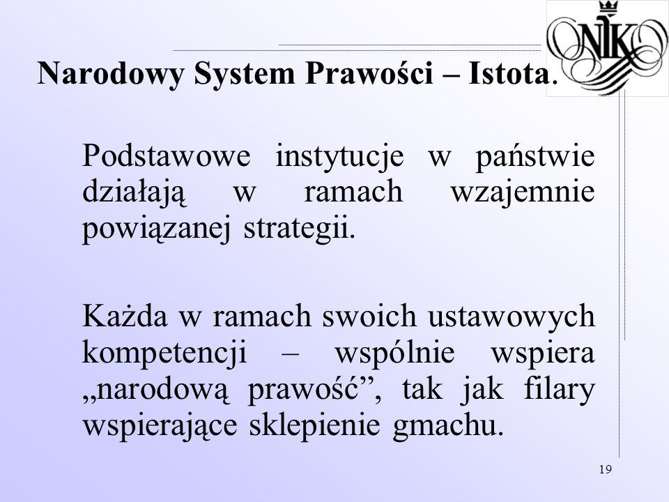 19 Narodowy System Prawości – Istota. Podstawowe instytucje w państwie działają w ramach wzajemnie powiązanej strategii. Każda w ramach swoich ustawow